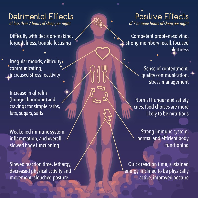 Impacts of Sleep Deprivation